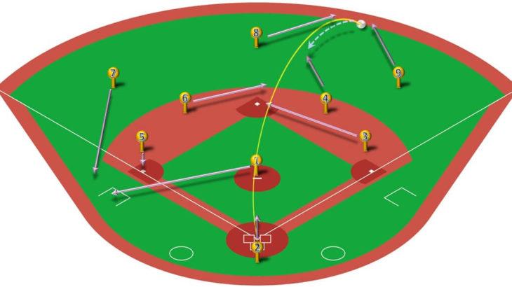 【ランナー無し】右中間二塁打(三塁打)の処理と各ポジションのカバーリング動作