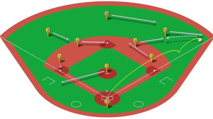 【ランナー無し】ライト線二塁打(二塁送球)の処理と各ポジションのカバーリング動作