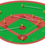 【ランナー無し】ライト線三塁打の処理と各ポジションのカバーリング動作
