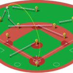 【ランナー無し】左中間二塁打(三塁打)の処理と各ポジションのカバーリング動作