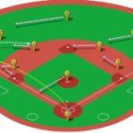 【ランナー無し】レフト線二塁打(二塁送球)の処理と各ポジションのカバーリング動作