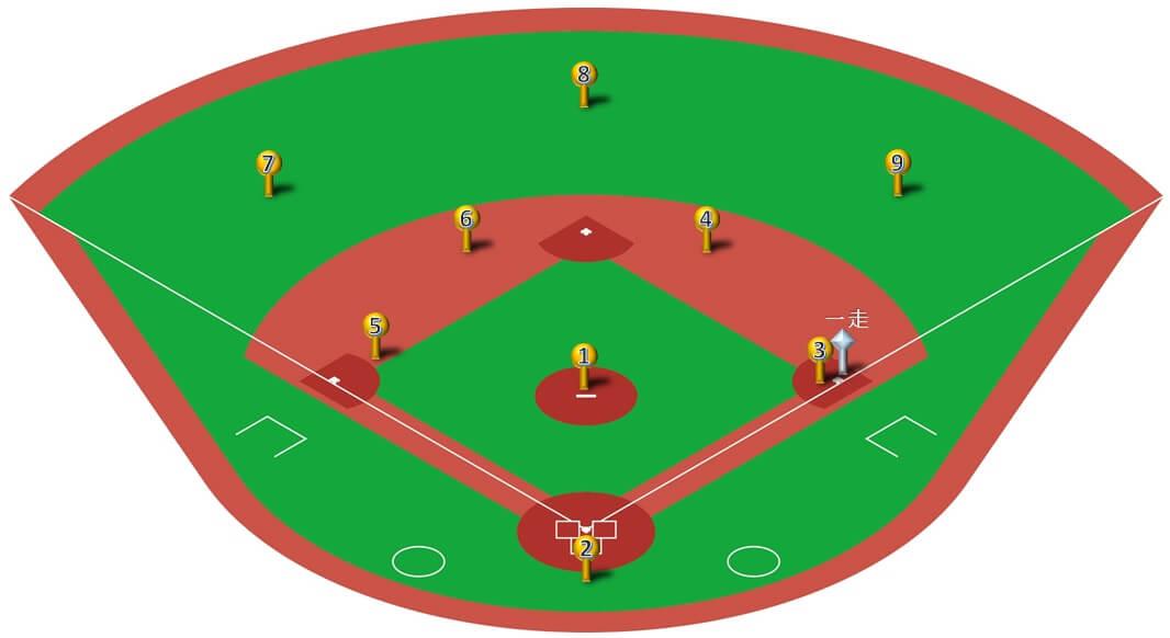 守備フォーメーション】ランナー一塁22パターン!打球処理とカバー ...