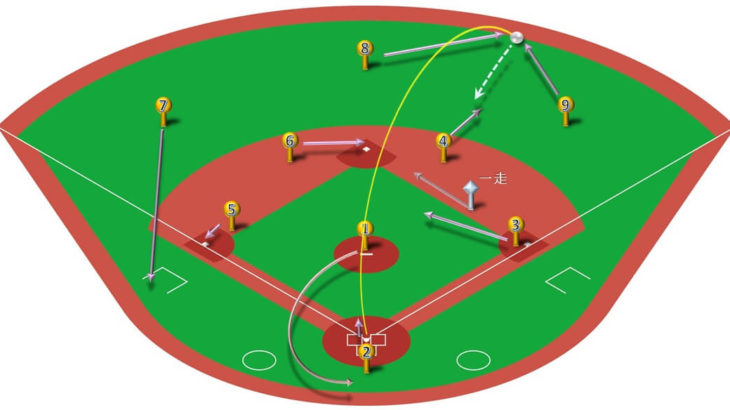 【ランナー一塁】右中間二塁打の処理と各ポジションのカバーリング動作