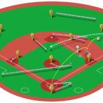 【ランナー一塁】ライト前ヒットの処理と各ポジションのカバーリング動作