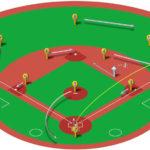 【ランナー一塁】ライト線二塁打の処理と各ポジションのカバーリング動作