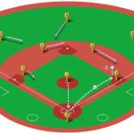 【ランナー一塁】キャッチャーの牽制球と各ポジションのカバーリング動作