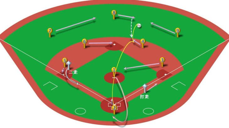 【ランナー二塁】センター前ヒット(ライト寄り)の処理と各ポジションのカバーリング動作