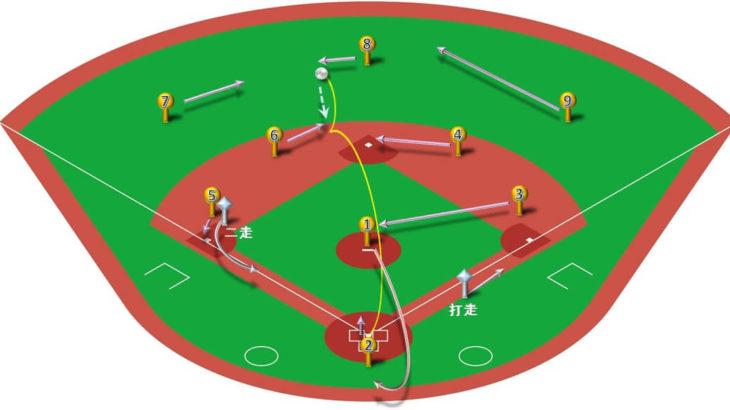 【ランナー二塁】センター前ヒット(レフト寄り)の処理と各ポジションのカバーリング動作
