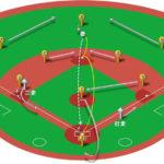 【ランナー二塁】センター前ヒット(正面)の処理と各ポジションのカバーリング動作