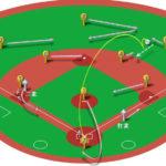 【ランナー二塁】ライト前ヒット(センター寄り)の処理と各ポジションのカバーリング動作