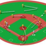 【ランナー二塁】ライト前ヒット(正面)の処理と各ポジションのカバーリング動作