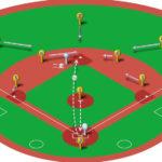 【ランナー二塁】キャッチャーの牽制球(ショート)と各ポジションのカバーリング動作