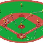 【ランナー二塁】暴投(捕逸)のベースカバーと各ポジションのカバーリング動作