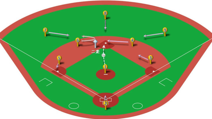【ランナー二塁】ピッチャーの牽制球(セカンド)と各ポジションのカバーリング動作