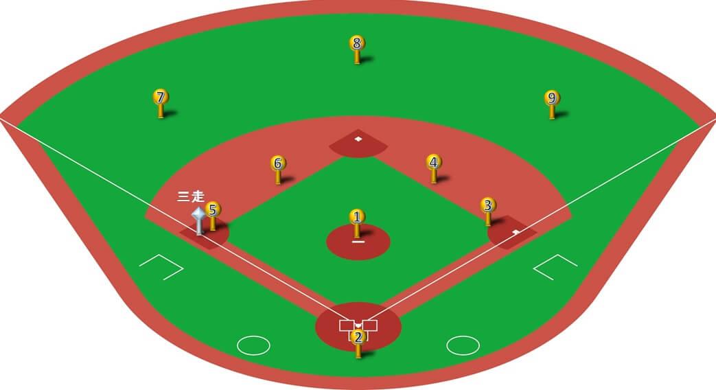 守備フォーメーション】ランナー三塁の25パターン!打球処理とカバー ...