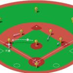 【ランナー三塁】ピッチャーの牽制球と各ポジションのカバーリング動作