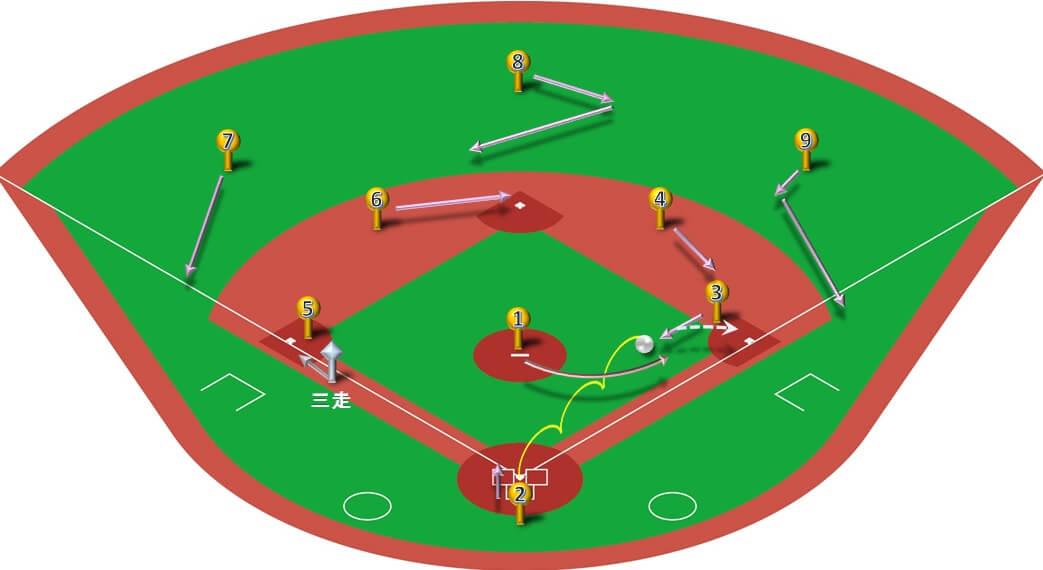 ランナー三塁】ファーストゴロ(中間守備)の処理と各ポジションの ...