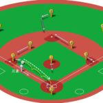 【ランナー三塁】サードゴロ(前進守備)の処理と各ポジションのカバーリング動作
