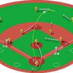 【ランナー三塁】センターフライ(右中間)の処理と各ポジションのカバーリング動作