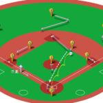 【ランナー三塁】セカンドゴロ(前進守備)の処理と各ポジションのカバーリング動作