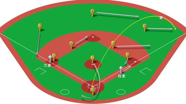 【ランナー三塁】ライトフライ(ライト線)の処理と各ポジションのカバーリング動作