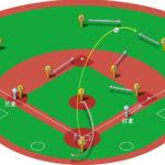 【ランナー三塁】ライトフライ(右中間)の処理と各ポジションのカバーリング動作