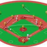 【ランナー1,2塁】サード(三塁線の打球)ゴロの処理と各ポジションのカバーリング動作