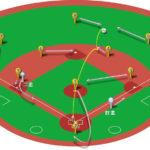 【ランナー1,2塁】センター前ヒット(ライト寄り)の処理と各ポジションのカバーリング動作