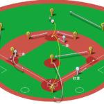 【ランナー1,2塁】センター前ヒット(正面)の処理と各ポジションのカバーリング動作