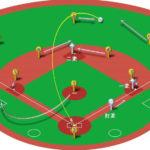 【ランナー1,2塁】センターフライの処理と各ポジションのカバーリング動作