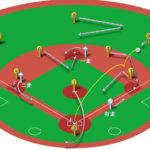 【ランナー1,2塁】ライト前ヒット(正面・本塁送球)の処理と各ポジションのカバーリング動作