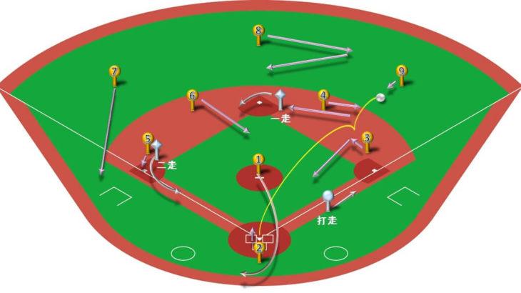 【ランナー1,2塁】ライト前ヒット(正面・三塁送球)の処理と各ポジションのカバーリング動作