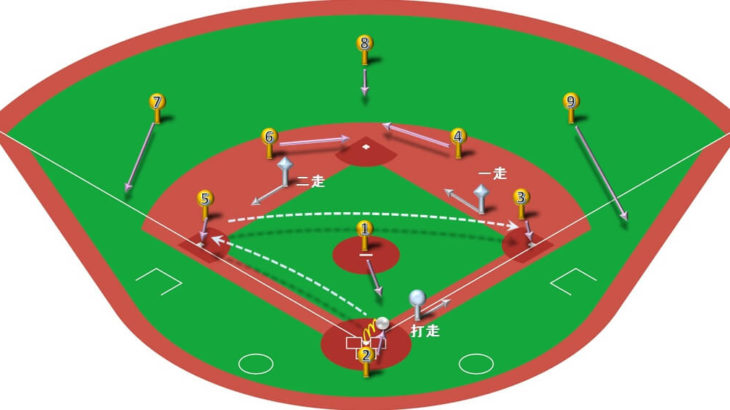 【ランナー1,2塁】キャッチャーゴロの処理と各ポジションのカバーリング動作
