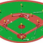 【ランナー1,2塁】暴投(捕逸)のベースカバーと各ポジションのカバーリング動作