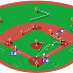 【ランナー1,3塁】ファーストゴロ(前進守備)の処理と各ポジションのカバーリング動作