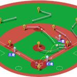 【ランナー1,3塁】ファーストゴロ(中間守備)の処理と各ポジションのカバーリング動作