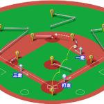 【ランナー1,3塁】セカンドゴロ(中間守備)の処理と各ポジションのカバーリング動作