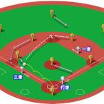 【ランナー1,3塁】サードゴロ(中間守備)の処理と各ポジションのカバーリング動作