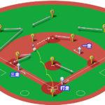 【ランナー1,3塁】ショートゴロ(中間守備)の処理と各ポジションのカバーリング動作
