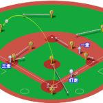 【ランナー1,3塁】レフトフライ(正面)の処理と各ポジションのカバーリング動作