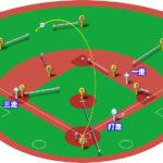 【ランナー1,3塁】レフトフライ(左中間)の処理と各ポジションのカバーリング動作