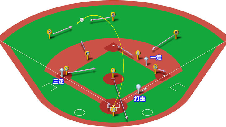 【ランナー1,3塁】センターフライ(左中間)の処理と各ポジションのカバーリング動作