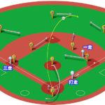 【ランナー1,3塁】センターフライ(右中間)の処理と各ポジションのカバーリング動作