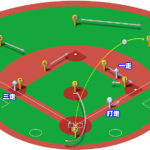 【ランナー1,3塁】ライトフライ(正面)の処理と各ポジションのカバーリング動作