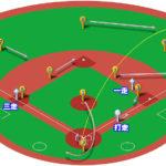 【ランナー1,3塁】ライトフライ(ライト線)の処理と各ポジションのカバーリング動作