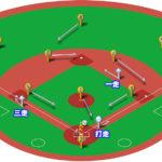 【ランナー1,3塁】送りバントの打球処理と各ポジションのカバーリング動作