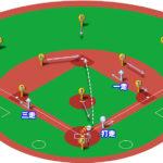 【ランナー1,3塁】キャッチャーゴロ(中間守備)の処理と各ポジションのカバーリング動作