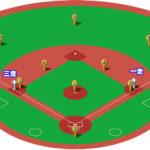 【守備フォーメーション】ランナー1,3塁の33パターン!打球処理とカバーリングまとめ