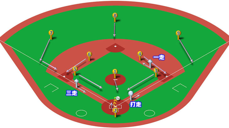 【ランナー1,3塁】スクイズの打球処理と各ポジションのカバーリング動作