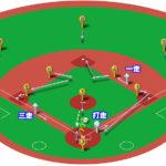 【ランナー1,3塁】ピッチャーゴロ(前進守備)の処理と各ポジションのカバーリング動作